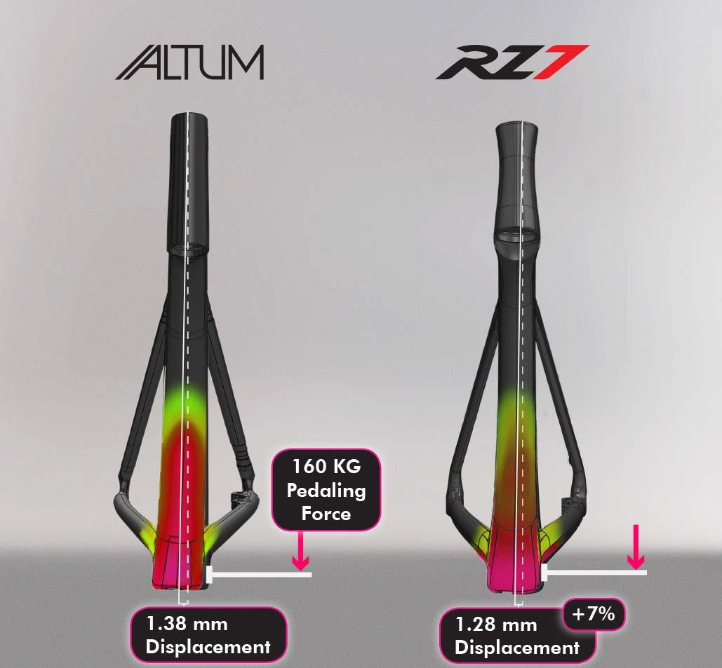 RZ7/Altum stiffness comparison